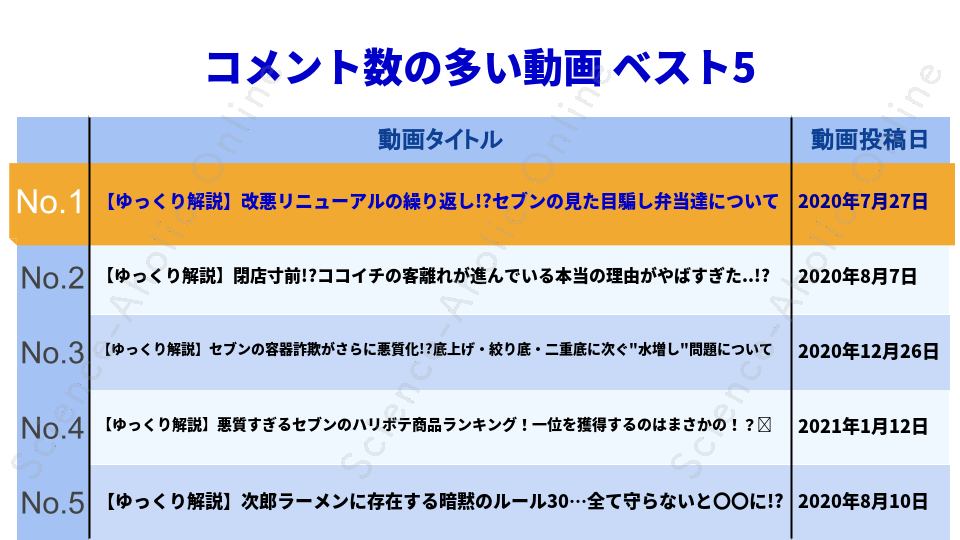 https://science-aholic-online.com/wp-content/uploads/2020/08/ranking_『食の雑学』をゆっくり解説.png