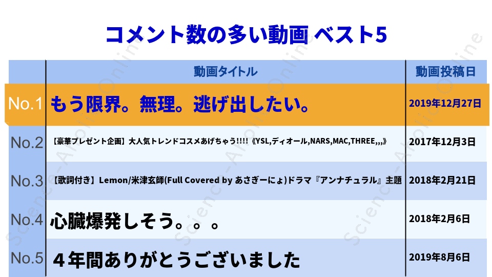 https://science-aholic-online.com/wp-content/uploads/2020/08/ranking_あさぎーにょ.png