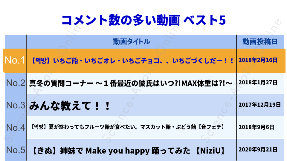 https://science-aholic-online.com/wp-content/uploads/2020/08/ranking_きぬちゃんねる.png