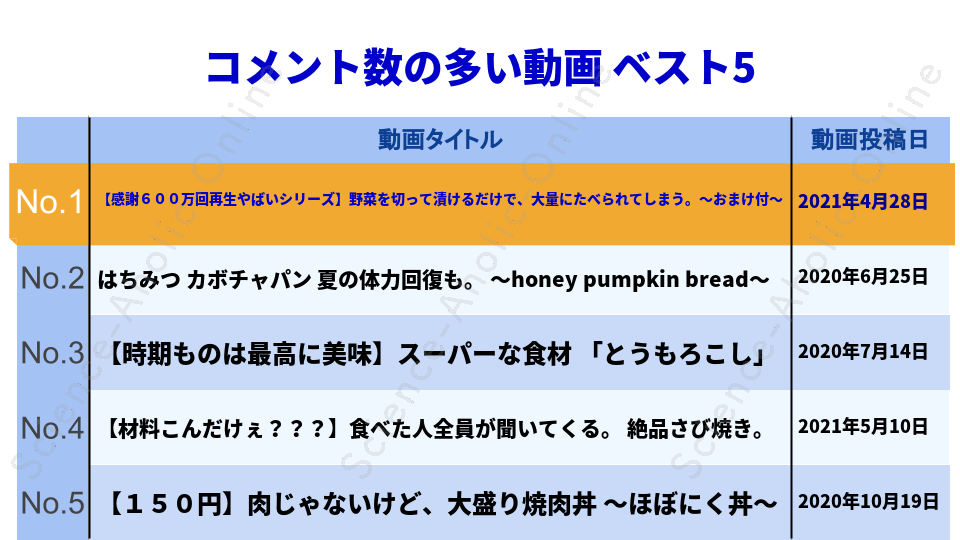 https://science-aholic-online.com/wp-content/uploads/2020/08/ranking_くまの限界食堂.png
