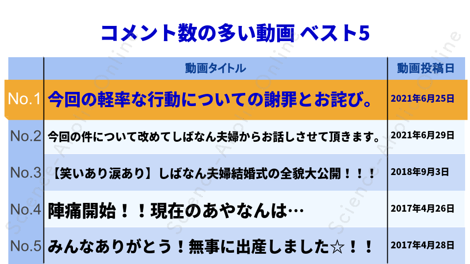 ranking_しばなんチャンネル
