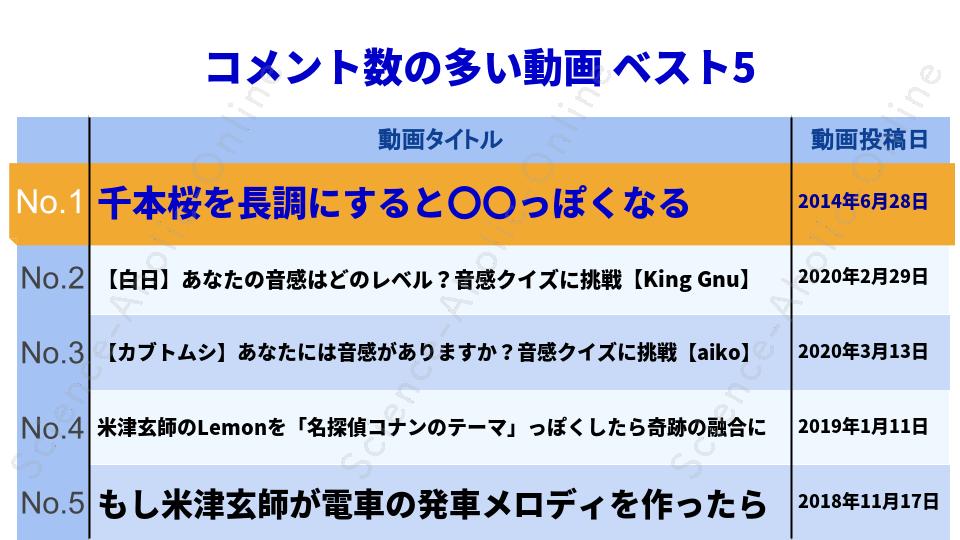 https://science-aholic-online.com/wp-content/uploads/2020/08/ranking_ずっしーの音楽教室.png