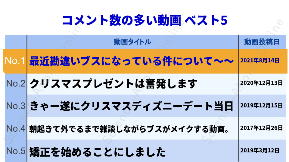 https://science-aholic-online.com/wp-content/uploads/2020/08/ranking_そわんわん.png