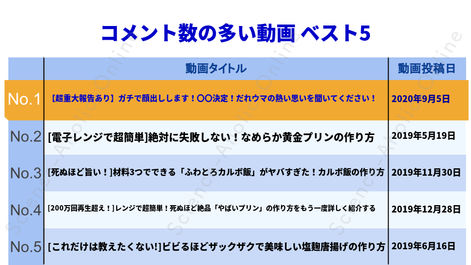 https://science-aholic-online.com/wp-content/uploads/2020/08/ranking_だれウマ【料理研究家】.png