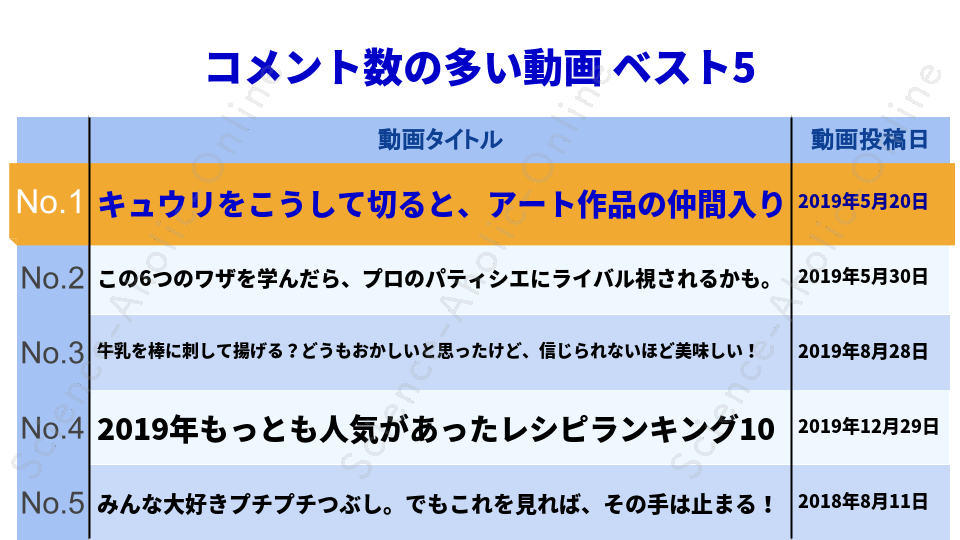 https://science-aholic-online.com/wp-content/uploads/2020/08/ranking_ちえとく.png