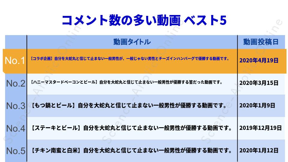 https://science-aholic-online.com/wp-content/uploads/2020/08/ranking_とっくんのYouTubeチャンネル.png