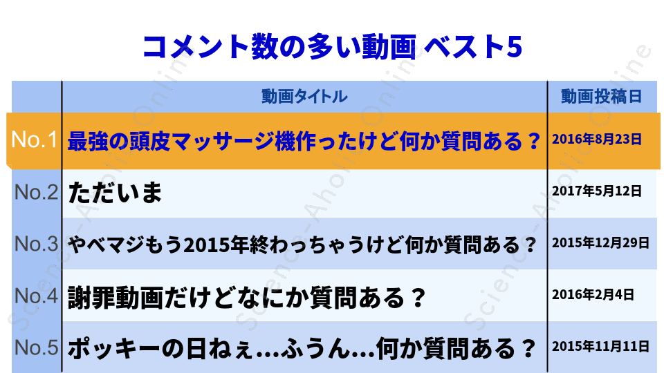 ranking_はじめしゃちょー(hajime)