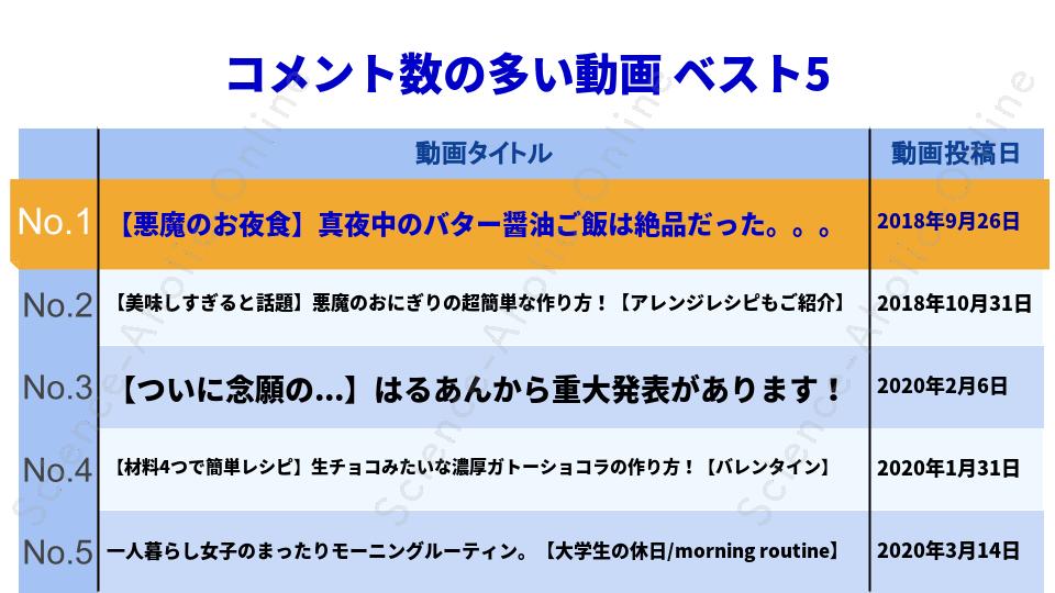 ranking_はるあん