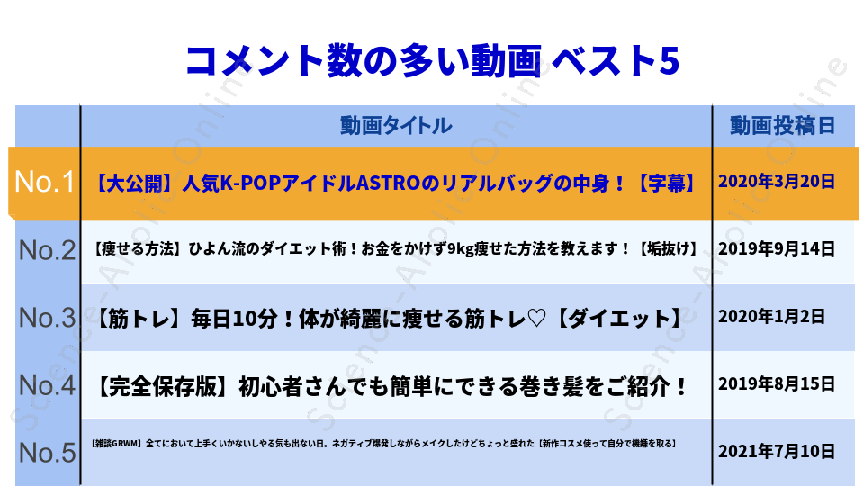 https://science-aholic-online.com/wp-content/uploads/2020/08/ranking_ひよんちゃんねる.png