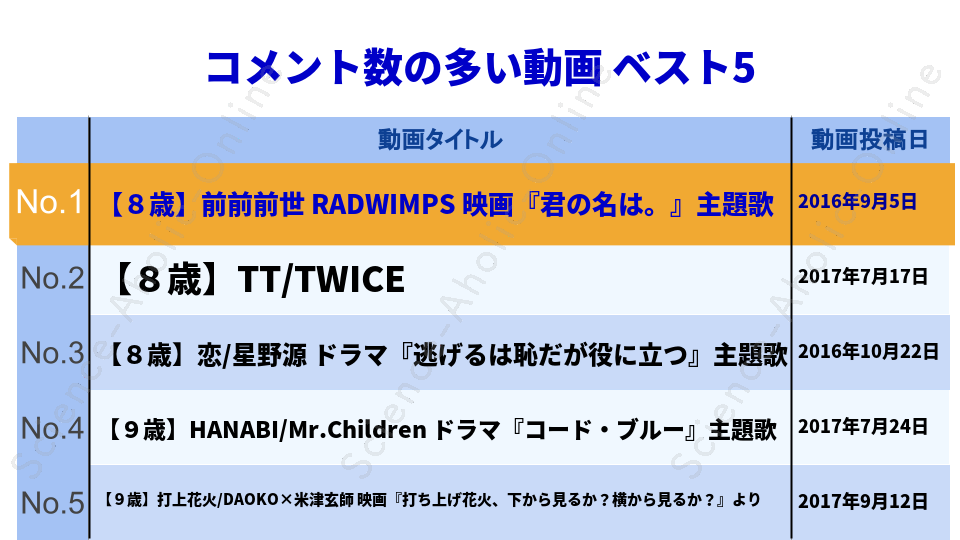 https://science-aholic-online.com/wp-content/uploads/2020/08/ranking_ぴーあおチャンネル.png