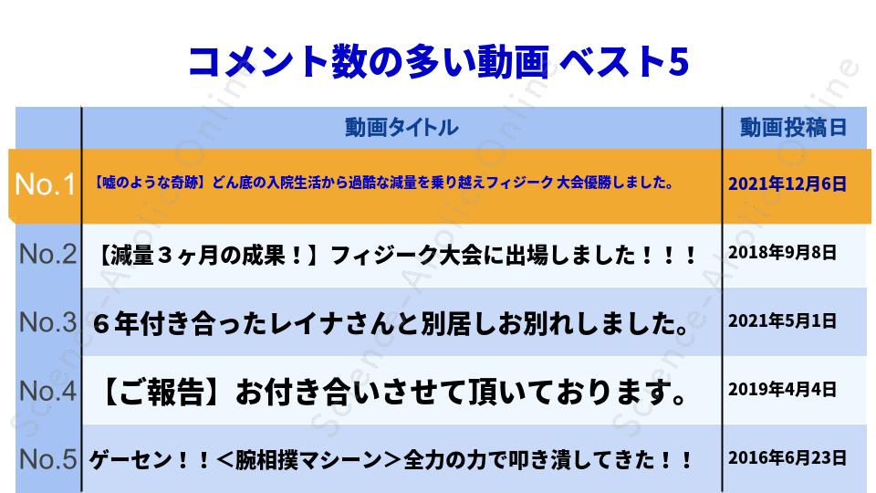 ranking_ぷろたん日記