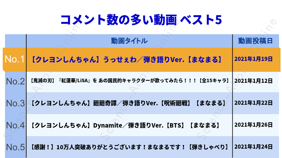 https://science-aholic-online.com/wp-content/uploads/2020/08/ranking_まなまる.png