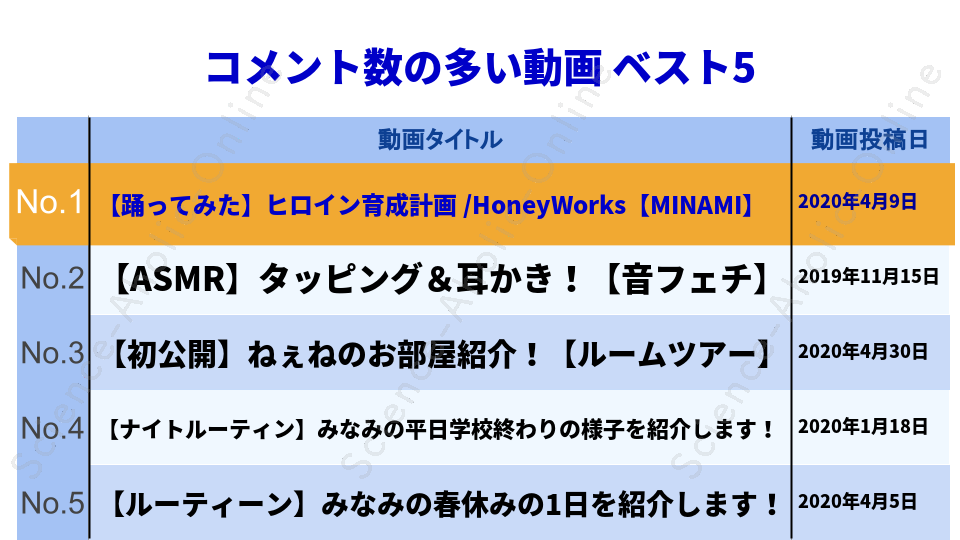https://science-aholic-online.com/wp-content/uploads/2020/08/ranking_みなみチャンネル.png