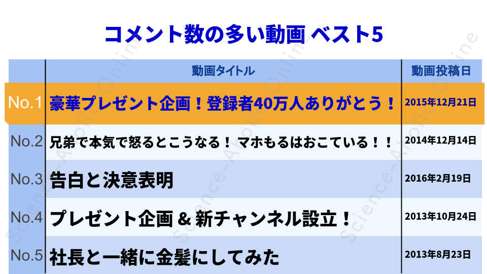 https://science-aholic-online.com/wp-content/uploads/2020/08/ranking_もるさん.png