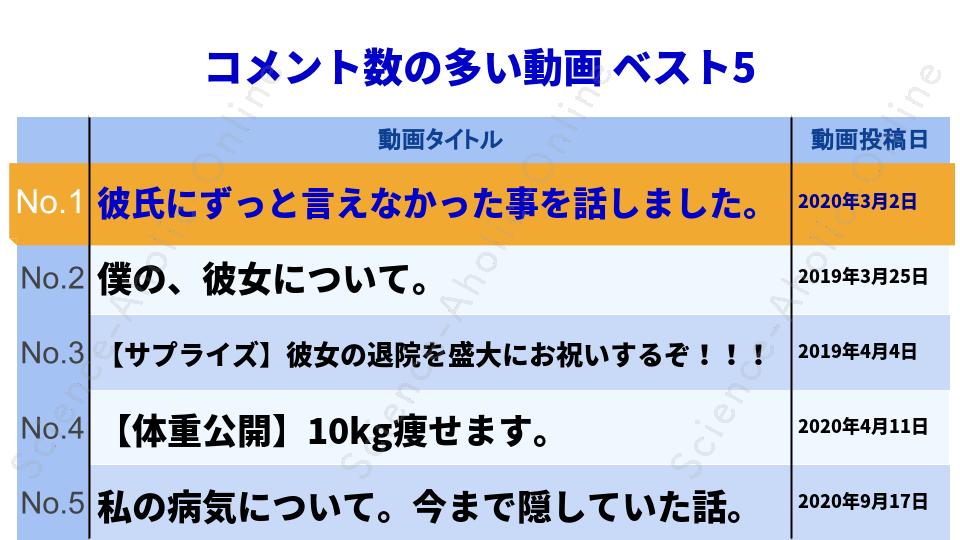 https://science-aholic-online.com/wp-content/uploads/2020/08/ranking_ゆりいちちゃんねる.png