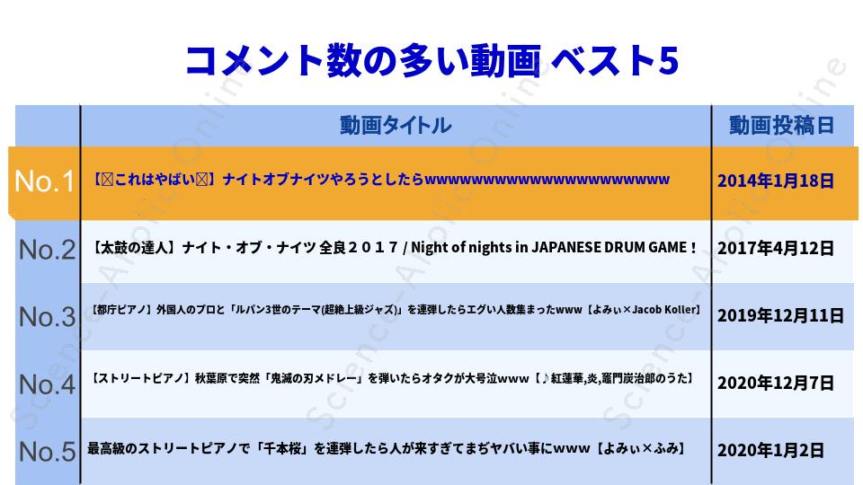 ranking_よみぃ