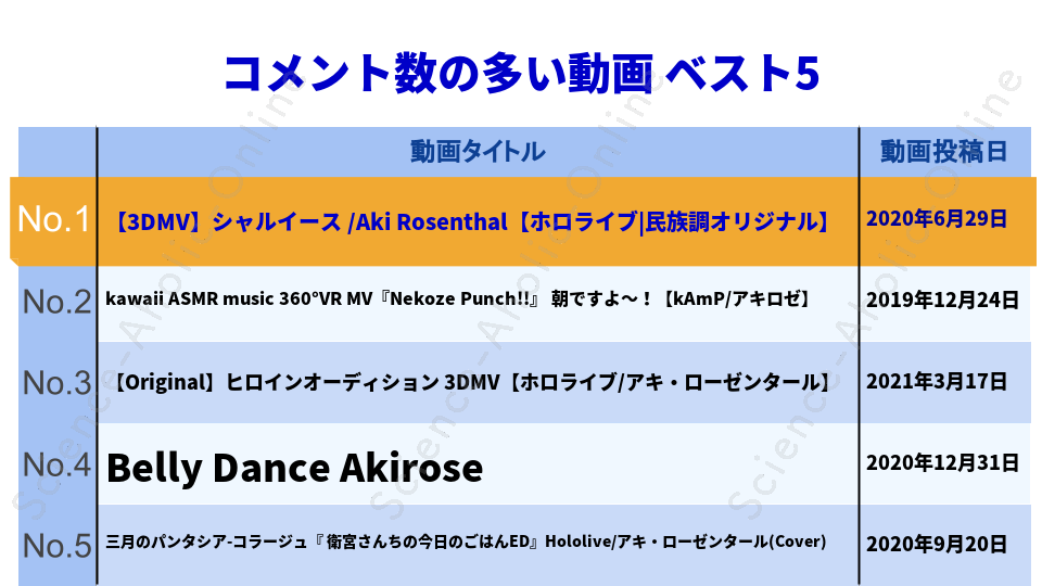 https://science-aholic-online.com/wp-content/uploads/2020/08/ranking_アキロゼCh。Vtuberホロライブ所属.png