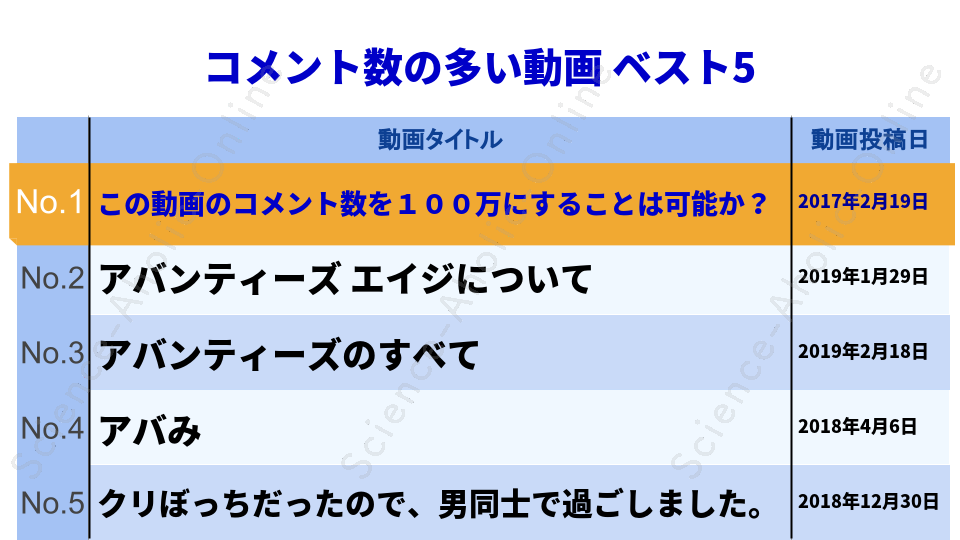 ranking_アバンティーズ
