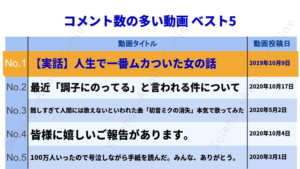 ranking_エミリンチャンネル