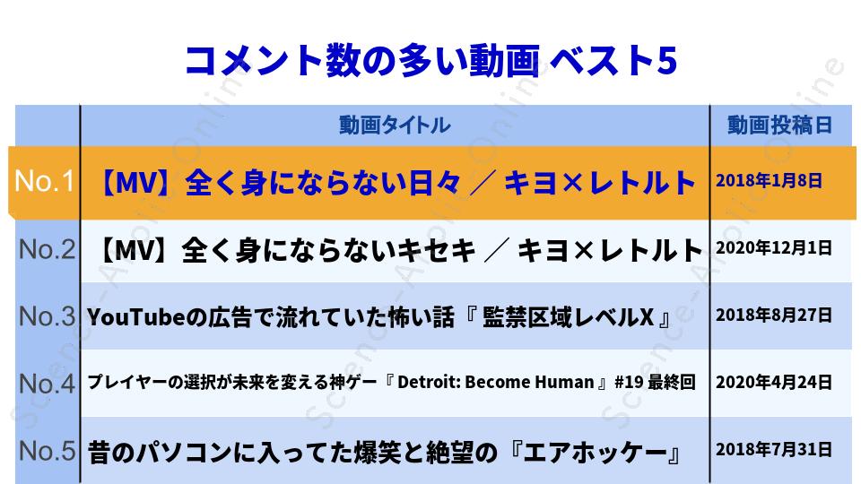 ranking_キヨ。