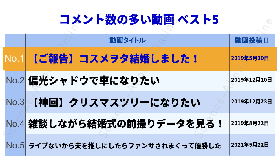 https://science-aholic-online.com/wp-content/uploads/2020/08/ranking_コスメヲタちゃんねるサラ.png