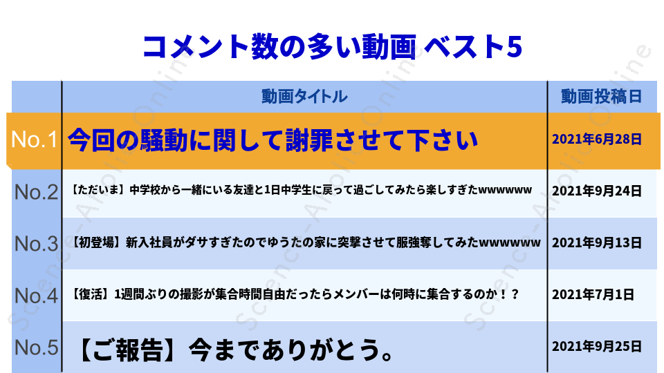 https://science-aholic-online.com/wp-content/uploads/2020/08/ranking_コムドット.png