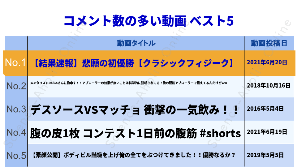 https://science-aholic-online.com/wp-content/uploads/2020/08/ranking_サイヤマングレート.png