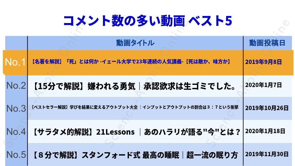 https://science-aholic-online.com/wp-content/uploads/2020/08/ranking_サラタメさん【サラリーマンYouTuber】.png