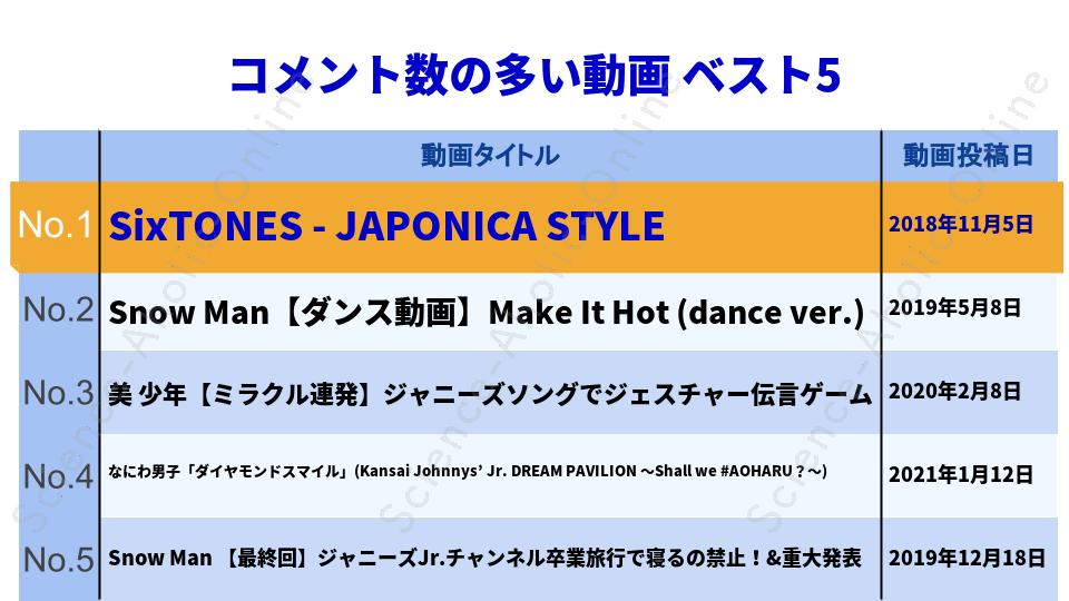 ranking_ジャニーズJr.チャンネル