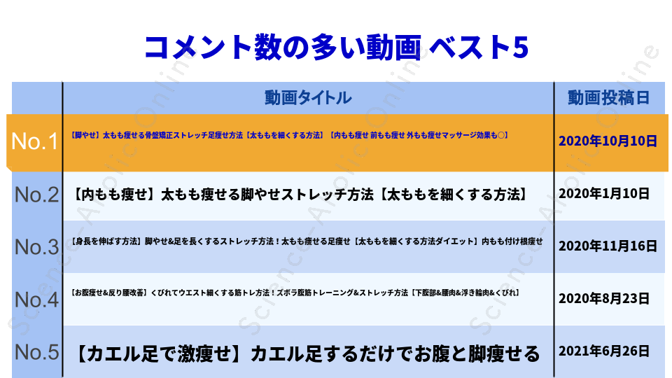 https://science-aholic-online.com/wp-content/uploads/2020/08/ranking_ズボラストレッチ.png
