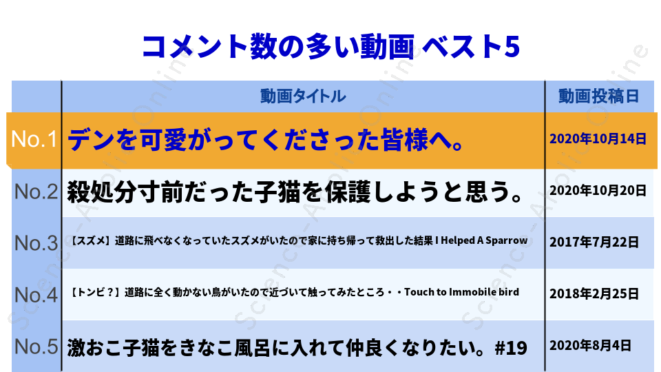 https://science-aholic-online.com/wp-content/uploads/2020/08/ranking_タイピー日記taipi.png