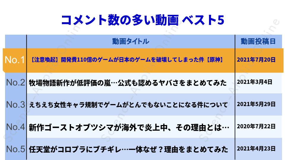 ranking_ナカイドのゲーム情報チャンネル【辛口】