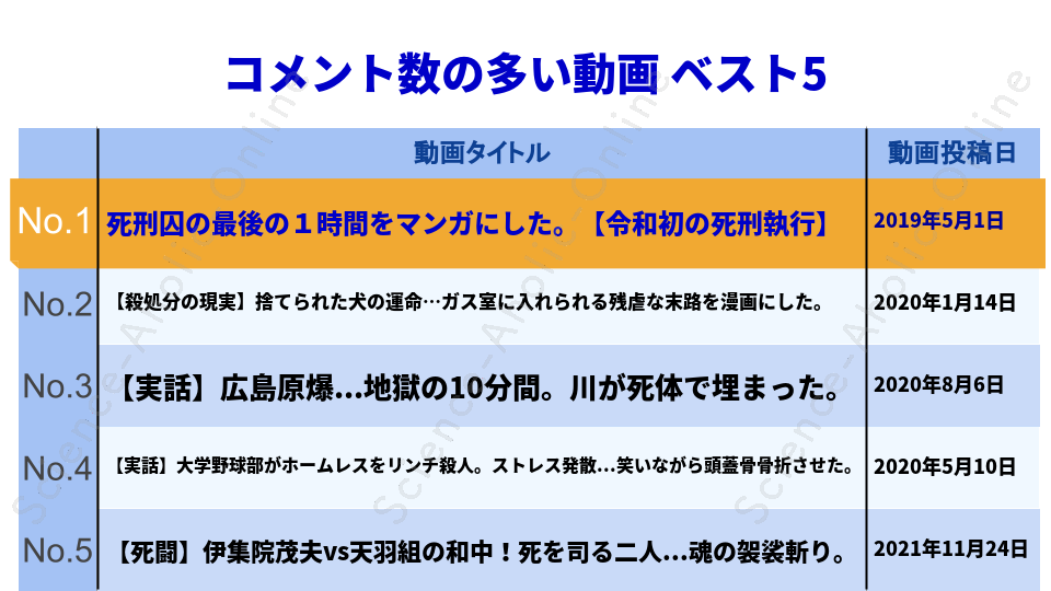 ranking_ヒューマンバグ大学_闇の漫画