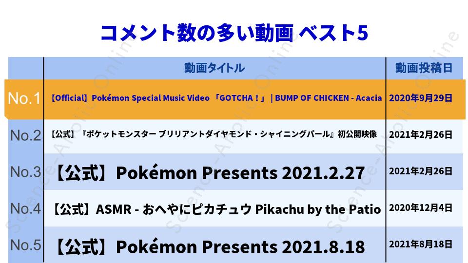 ranking_ポケモン公式YouTubeチャンネル