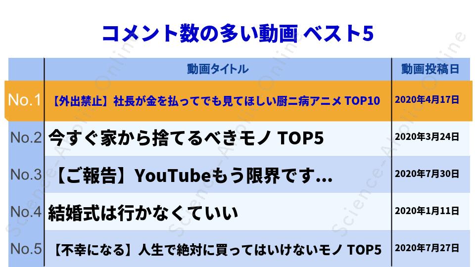 ranking_マコなり社長