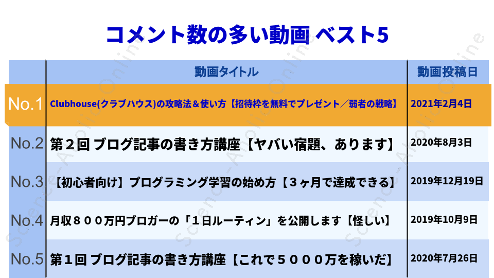 https://science-aholic-online.com/wp-content/uploads/2020/08/ranking_マナブ.png