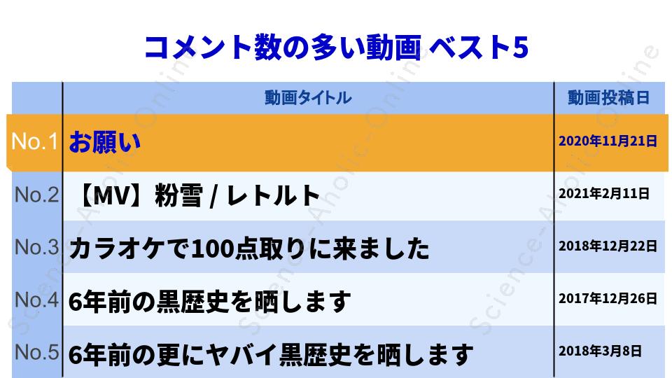 ranking_レトルト