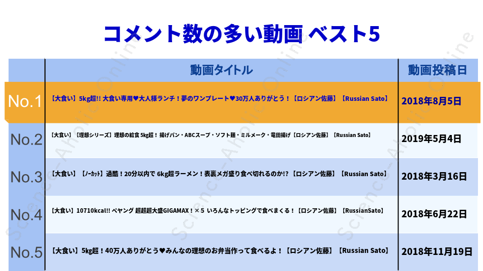 https://science-aholic-online.com/wp-content/uploads/2020/08/ranking_ロシアン佐藤『おなかがすいたらMONSTER!』.png