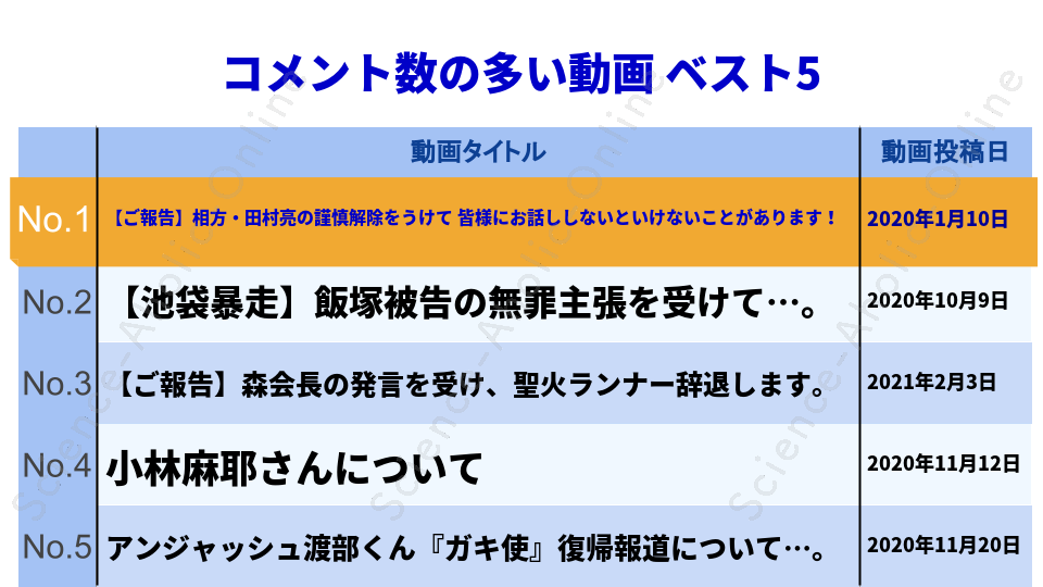 https://science-aholic-online.com/wp-content/uploads/2020/08/ranking_ロンブーチャンネル.png