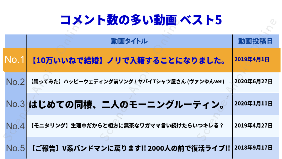 ranking_ヴァンゆんチャンネル【VAMYUN】