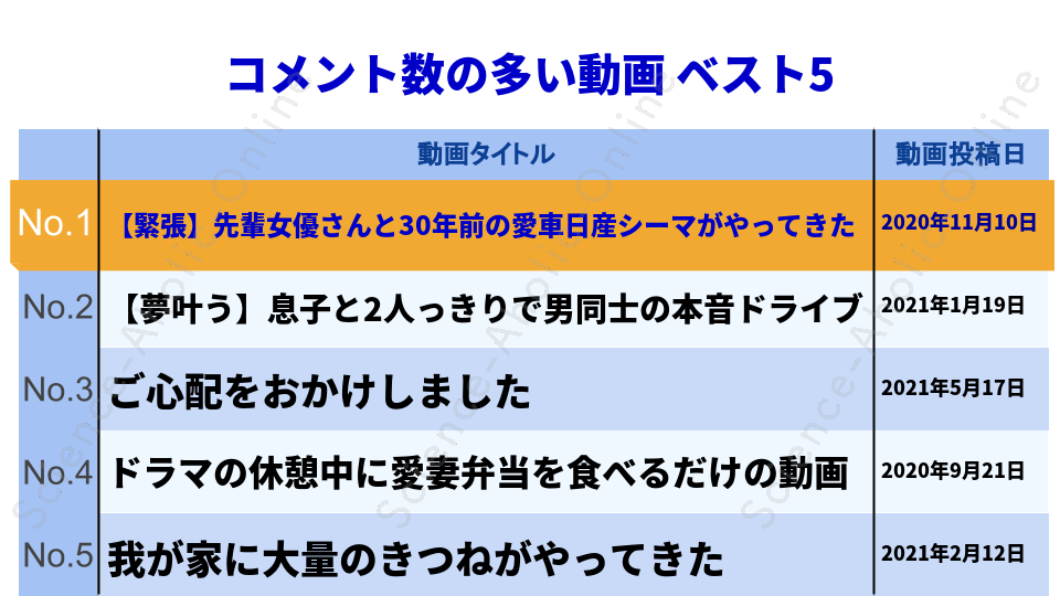 https://science-aholic-online.com/wp-content/uploads/2020/08/ranking_中尾明慶のきつねさーん.png