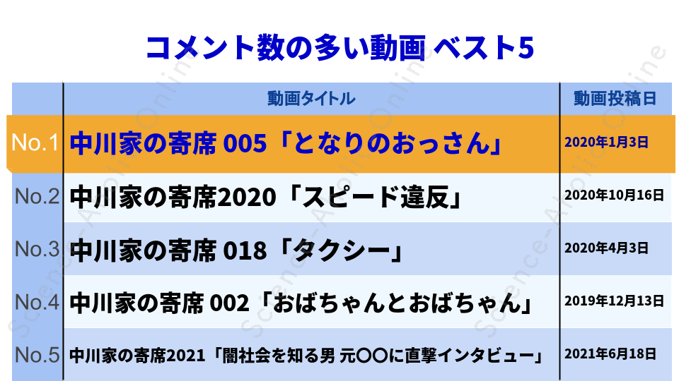 https://science-aholic-online.com/wp-content/uploads/2020/08/ranking_中川家チャンネル.png