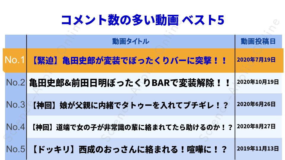 https://science-aholic-online.com/wp-content/uploads/2020/08/ranking_亀田史郎チャンネル.png