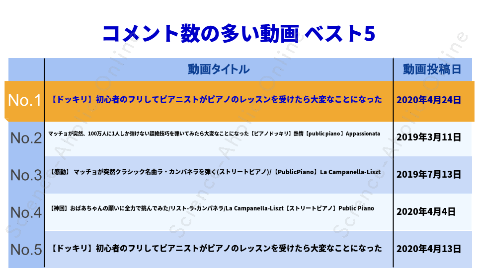 https://science-aholic-online.com/wp-content/uploads/2020/08/ranking_僕、フォルテMr.Forte.png