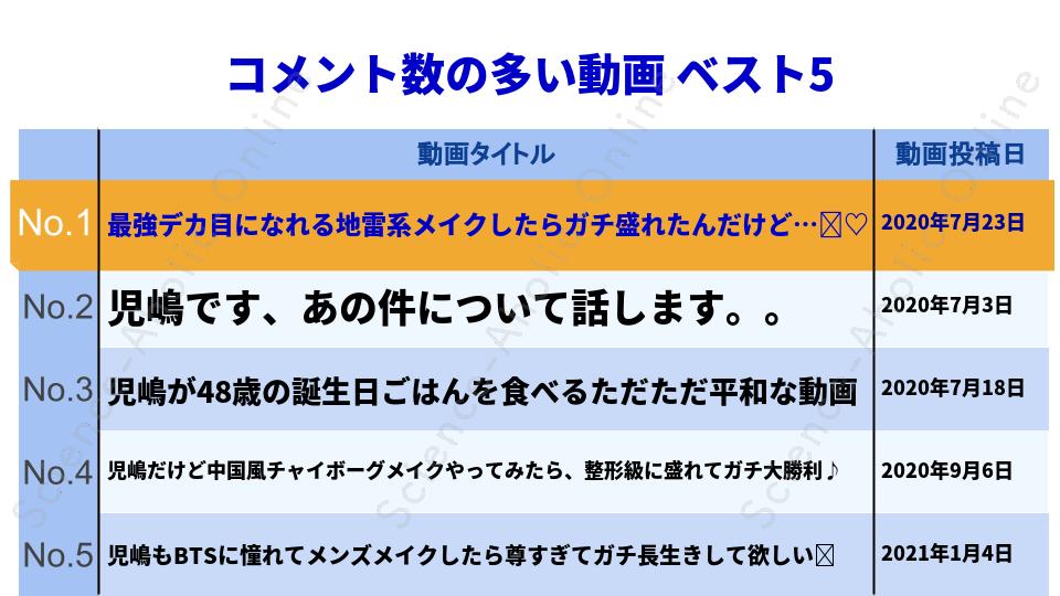 ranking_児嶋だよ!