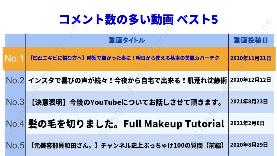 https://science-aholic-online.com/wp-content/uploads/2020/08/ranking_和田さん。チャンネル.png