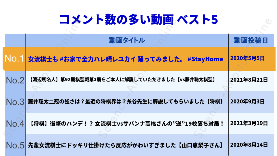 https://science-aholic-online.com/wp-content/uploads/2020/08/ranking_女流棋士・香川愛生チャンネル.png