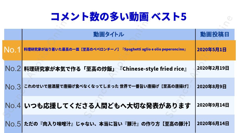 ranking_料理研究家リュウジのバズレシピ