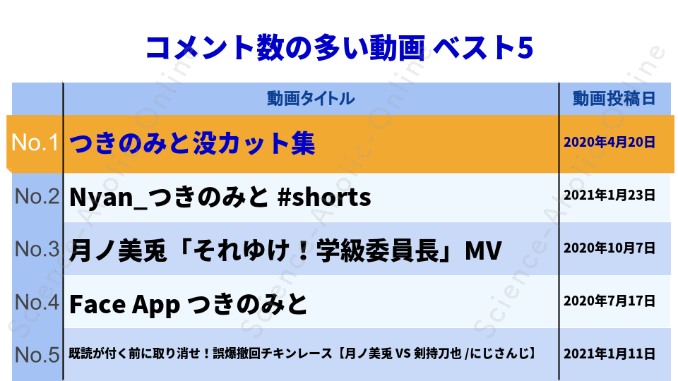 https://science-aholic-online.com/wp-content/uploads/2020/08/ranking_月ノ美兎.png