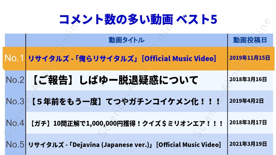 ranking_東海オンエア